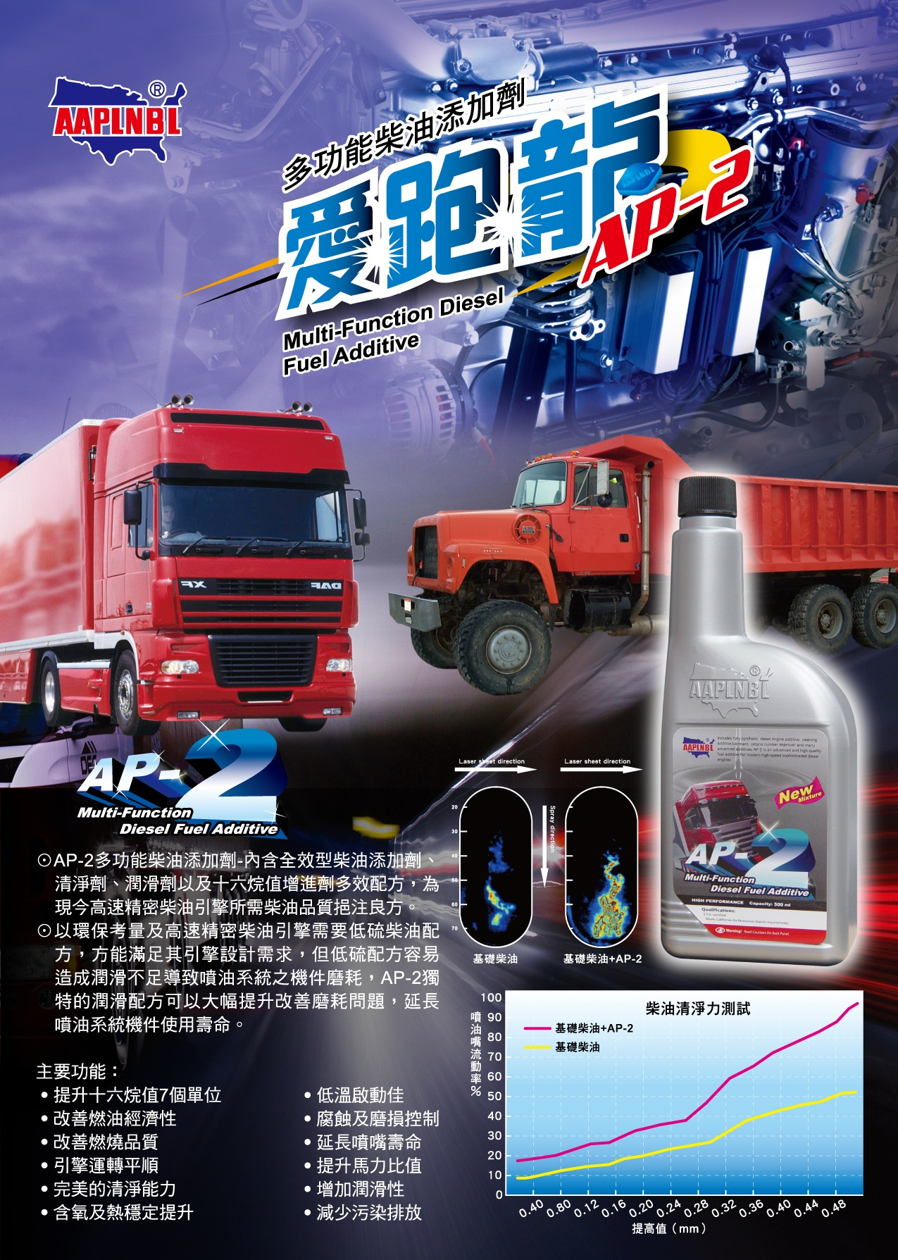 AP-2多功能柴油添加劑